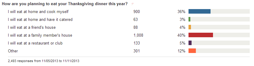 36% of people plan to make Thanksgiving dinner themselves.