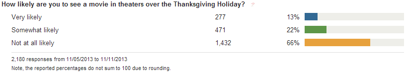 13% of people are likely to see a movie over Thanksgiving