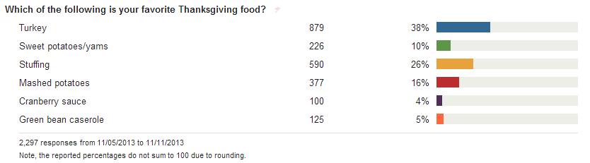 Favorite Thanksgiving food