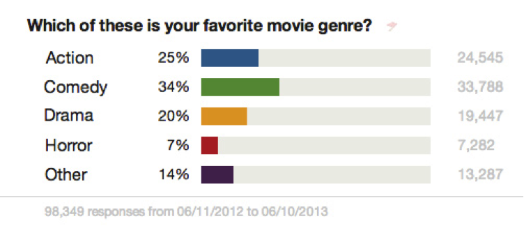 Favorite movie genres - comedy and action